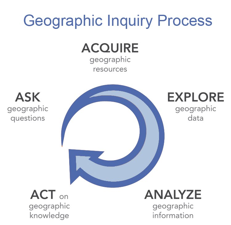 Geoinquiry process: ask geographic questions, acquire geographic resources, explore geographic data, analyze geographic information, act on geographic knowledge